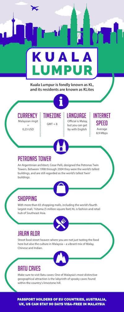 living-in-kuala-lumpur-malaysia-infographics