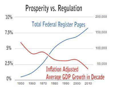Prosperity vs. regulation chart