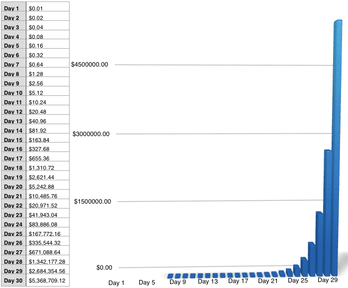 Compounded Daily Interest on File Federal Debt Held By The Public 1790 2013