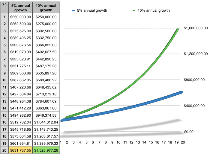 Compound interest growth rate differences