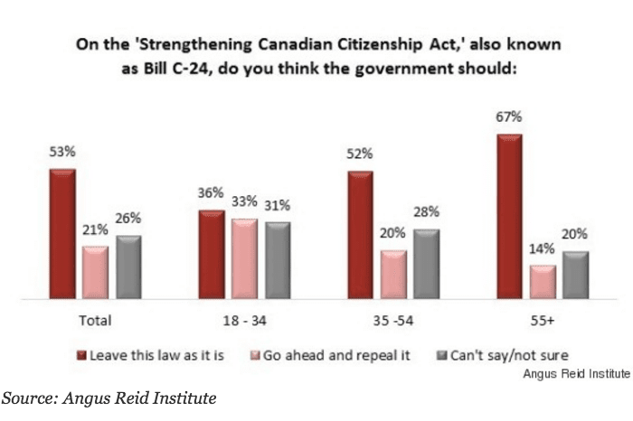 Canadas second class citizens poll