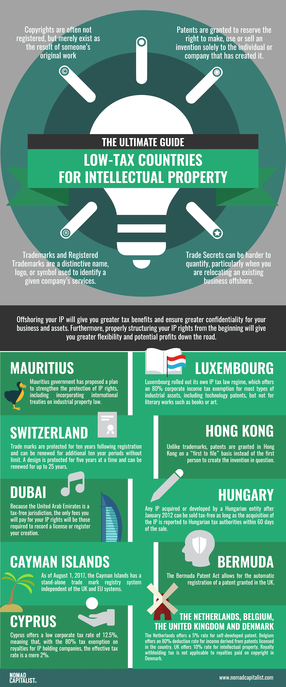 low-tax-countries-intellectual-property-infographics