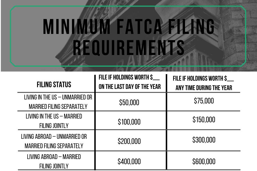 Minimum FATCA Filing Requirements 2019