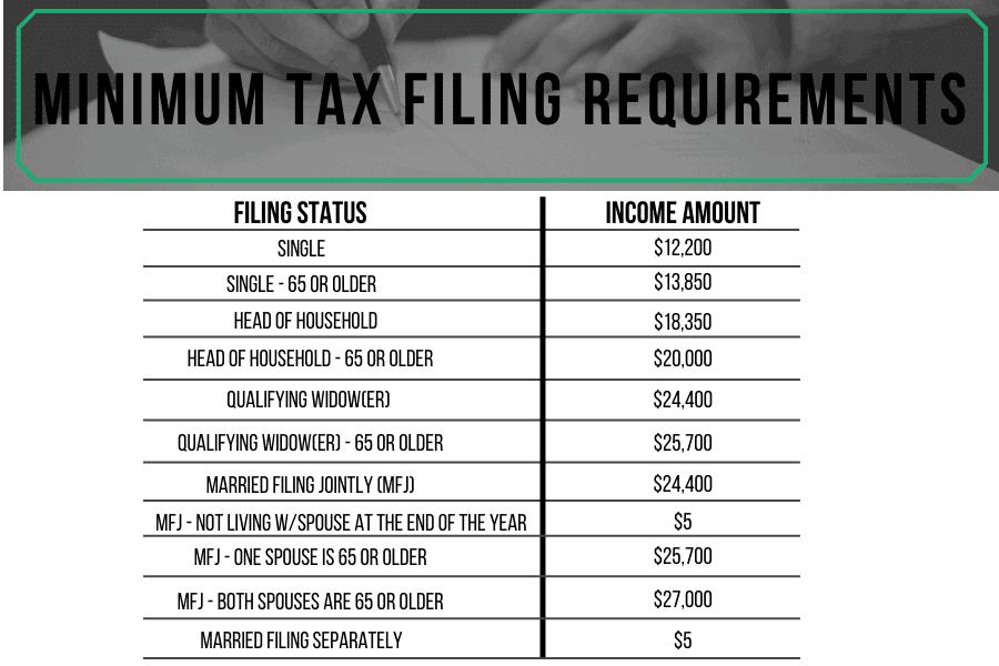 Minimum Tax Filing Requirements 2019