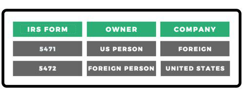 Form 5471: How US Citizens Tell the IRS About a Foreign