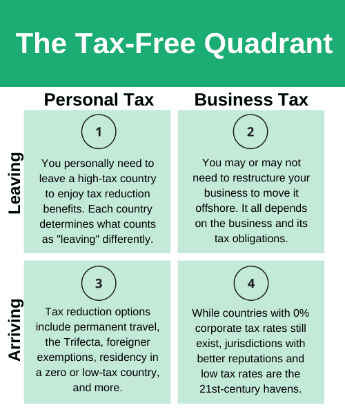 The tax-free quadrant