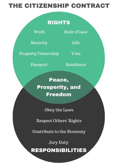The Citizenship Contract Venn Diagram