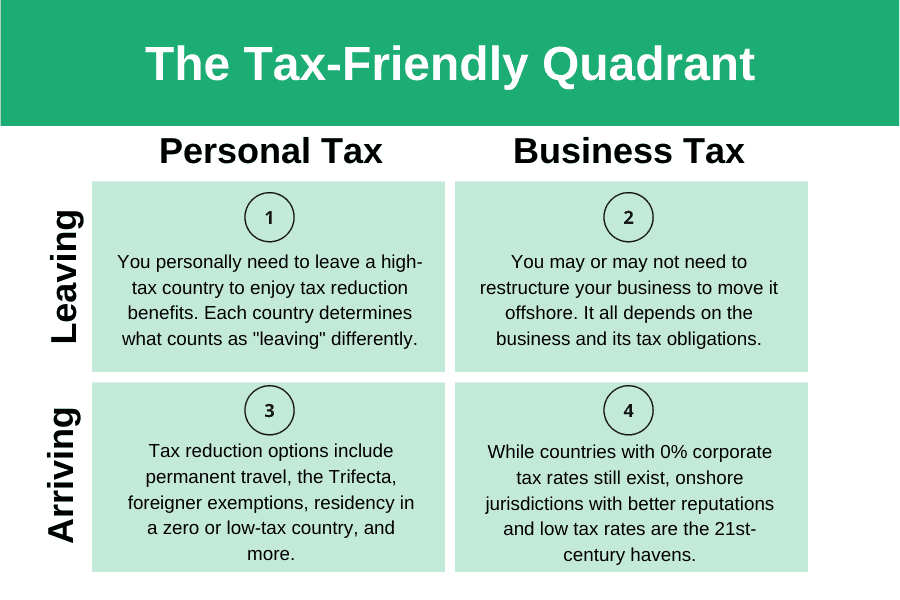 The Tax-Friendly Quadrant