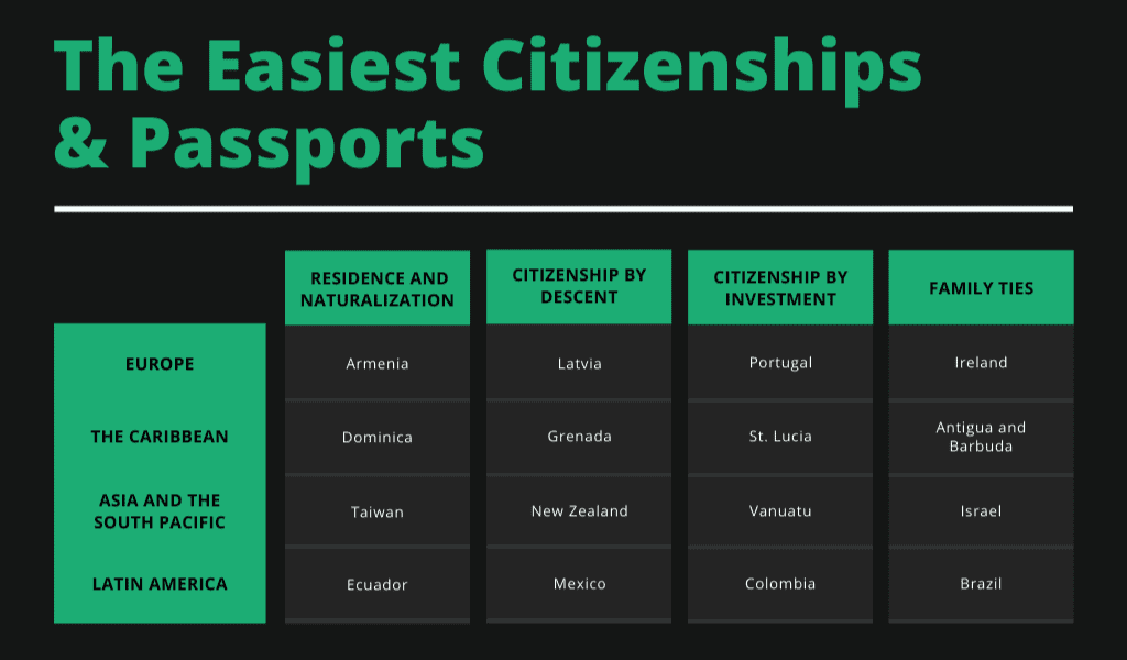 Easiest Citizenships and Passports